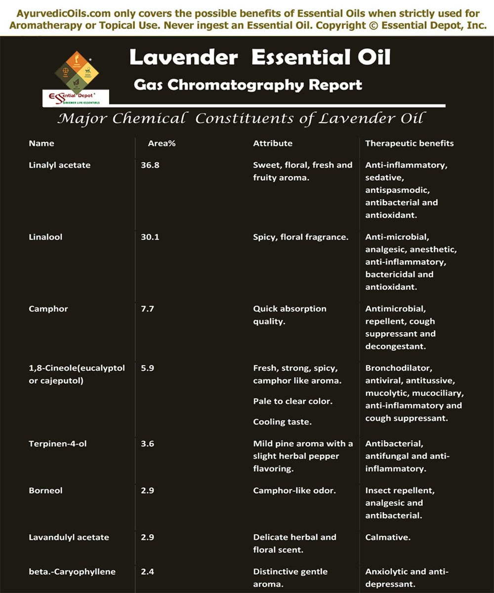 Uses of Ayurvedic Essential Oils | Essential Oil