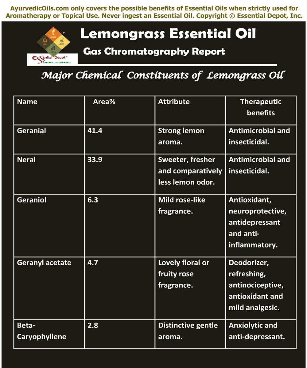 Health benefits of Lemongrass essential oil | Ayurvedic Oils