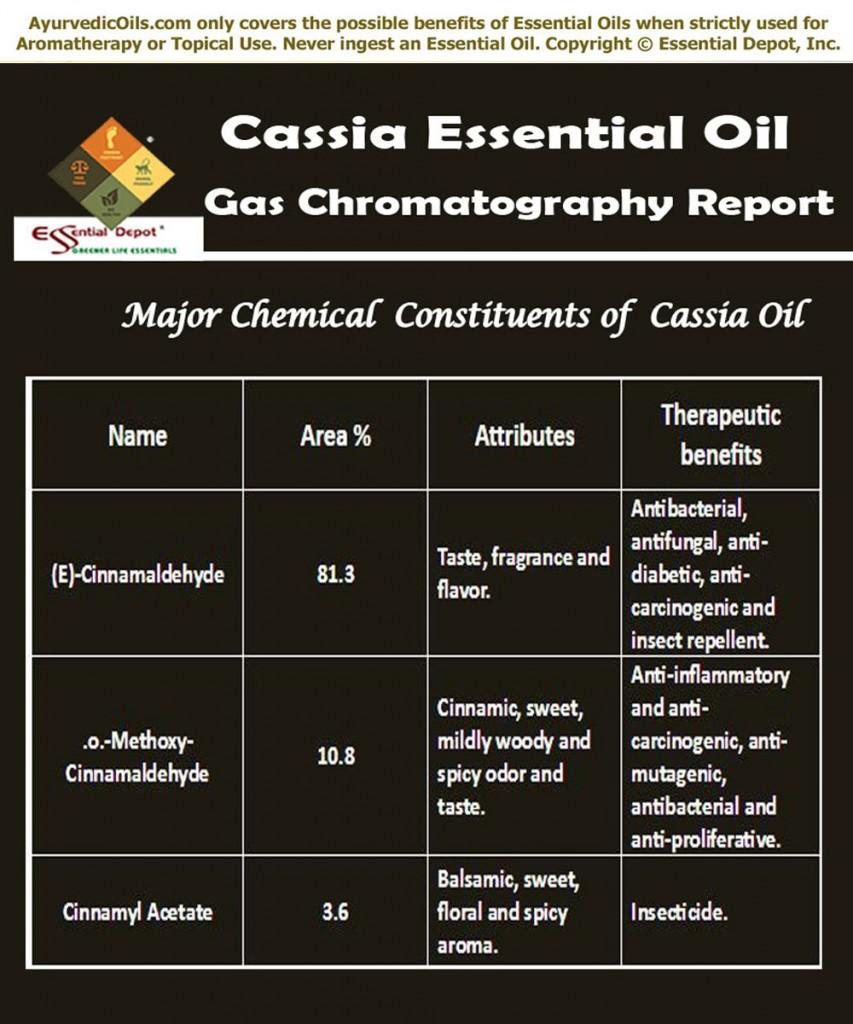 cassia-oil