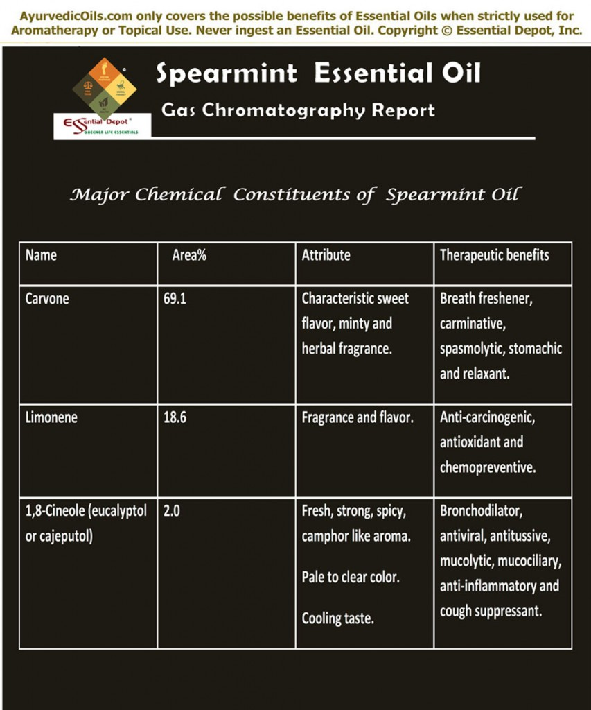 Spearmint-Oil